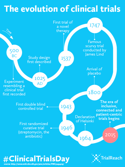 Evolution of clinical trials